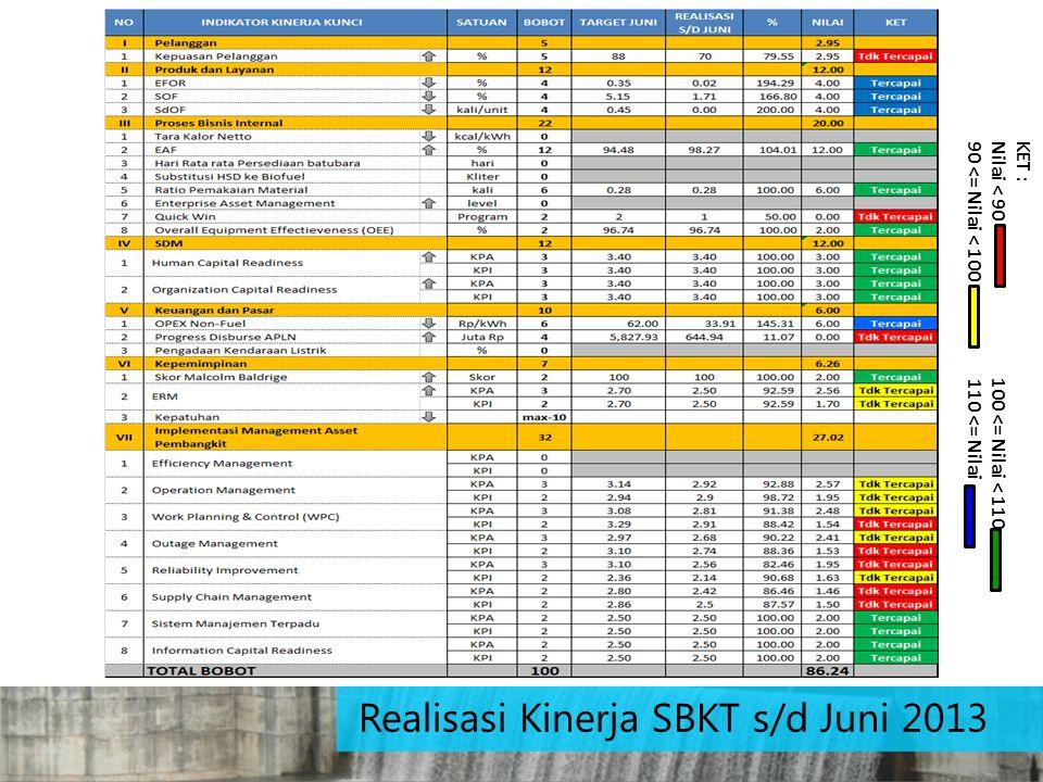 Realisasi Kinerja SBKT s/d Juni 2013 KET : Nilai < 90 100 <= Nilai < 110 90 <= Nilai < 100 110 <= Nilai