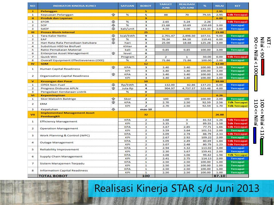 Realisasi Kinerja STAR s/d Juni 2013 KET : Nilai < 90 100 <= Nilai < 110 90 <= Nilai < 100 110 <= Nilai
