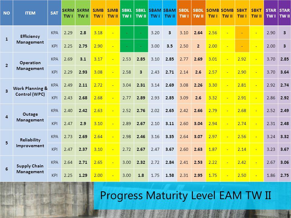 Progress Maturity Level EAM TW II NOITEMSAT SKRM TW I SKRM TW II SJMB TW I SJMB TW II SBKL TW I SBKL TW II SBAM TW I SBAM TW II SBDL TW I SBDL TW II SOMB TW I SOMB TW II SBKT TW I SBKT TW II STAR TW I STAR TW II 1 Efficiency Management KPA2.292.83.18---3.2033.102.642.56---2.903 KPI2.252.752.90---3.003.52.5022.00--- 3 2 Operation Management KPA2.693.13.17-2.532.853.102.852.772.693.01-2.92-3.702.85 KPI2.292.933.08-2.5832.432.712.142.62.57-2.90-3.703.64 3 Work Planning & Control (WPC) KPA2.492.112.72-3.042.313.142.693.082.263.30-2.81-2.922.74 KPI2.432.68 -2.772.892.932.853.092.63.32-2.91-2.862.92 4 Outage Management KPA2.402.422.63-2.522.762.022.652.422.662.79-2.68-2.522.49 KPI2.472.93.10-2.892.672.103.112.603.042.94-2.74-2.312.48 5 Reliability Improvement KPA2.732.692.64-2.982.463.163.352.643.072.97-2.56-3.243.32 KPI2.472.373.10-2.722.672.473.672.602.631.87-2.14-3.233.67 6 Supply Chain Management KPA2.642.712.65-3.002.322.722.842.412.532.22-2.42-2.673.06 KPI2.251.292.00-3.001.81.751.582.312.951.75-2.50-1.862.75