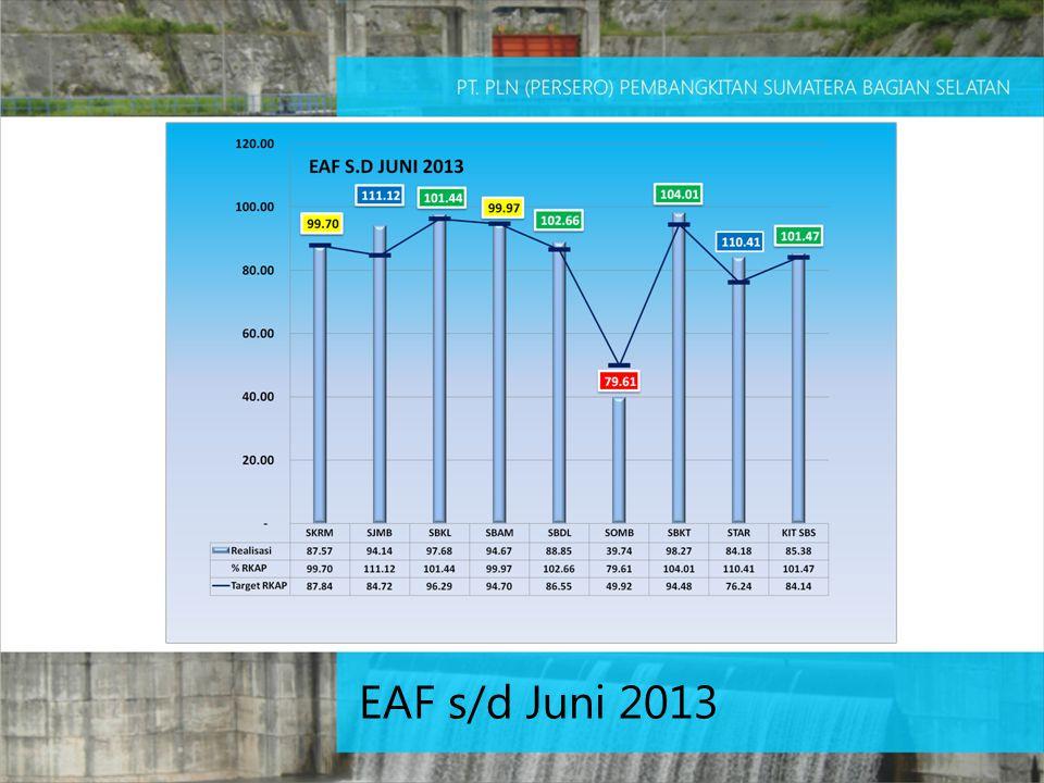 EAF s/d Juni 2013