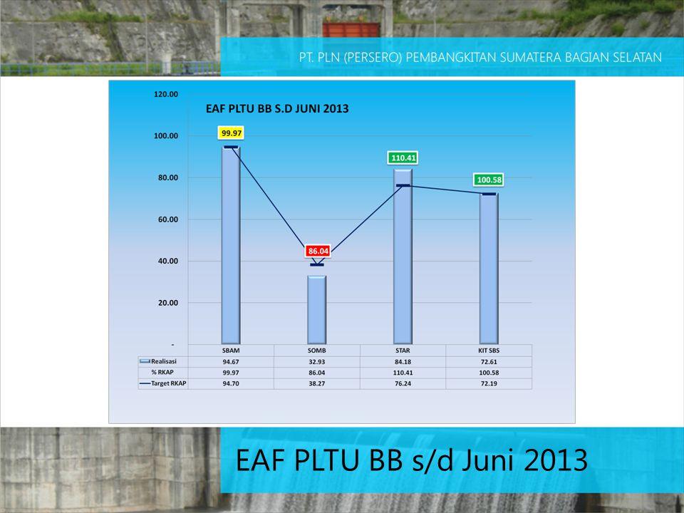 EAF PLTU BB s/d Juni 2013