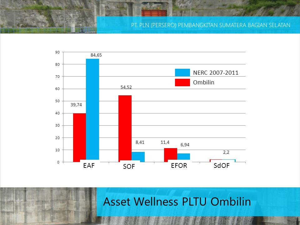 EAF SOF EFORSdOF Ombilin NERC 2007-2011 84,65 8,41 6,94 39,74 54,52 11,4 2,2 Asset Wellness PLTU Ombilin