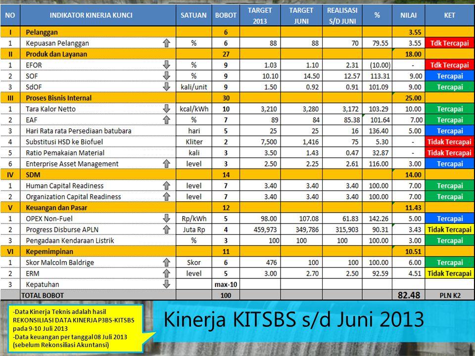 Kinerja KITSBS s/d Juni 2013 -Data Kinerja Teknis adalah hasil REKONSILIASI DATA KINERJA P3BS-KITSBS pada 9-10 Juli 2013 -Data keuangan per tanggal 08 Juli 2013 (sebelum Rekonsiliasi Akuntansi)
