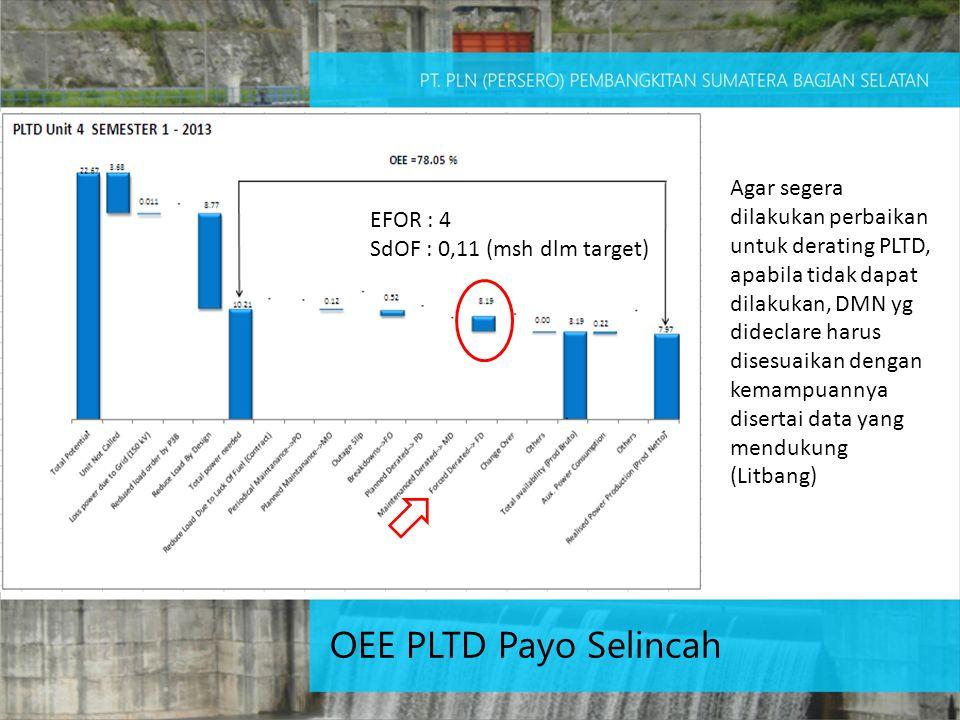 EFOR : 4 SdOF : 0,11 (msh dlm target) Agar segera dilakukan perbaikan untuk derating PLTD, apabila tidak dapat dilakukan, DMN yg dideclare harus disesuaikan dengan kemampuannya disertai data yang mendukung (Litbang) OEE PLTD Payo Selincah
