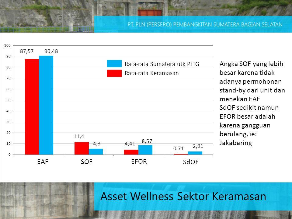 EAF SOF EFOR SdOF Rata-rata Sumatera utk PLTG Rata-rata Keramasan 90,4887,57 4,3 11,4 4,41 8,57 2,91 0,71 Angka SOF yang lebih besar karena tidak adanya permohonan stand-by dari unit dan menekan EAF SdOF sedikit namun EFOR besar adalah karena gangguan berulang, ie: Jakabaring Asset Wellness Sektor Keramasan