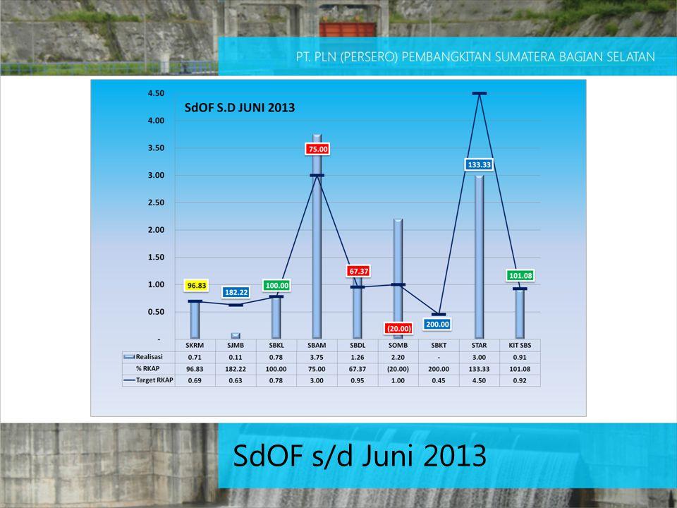 SdOF s/d Juni 2013