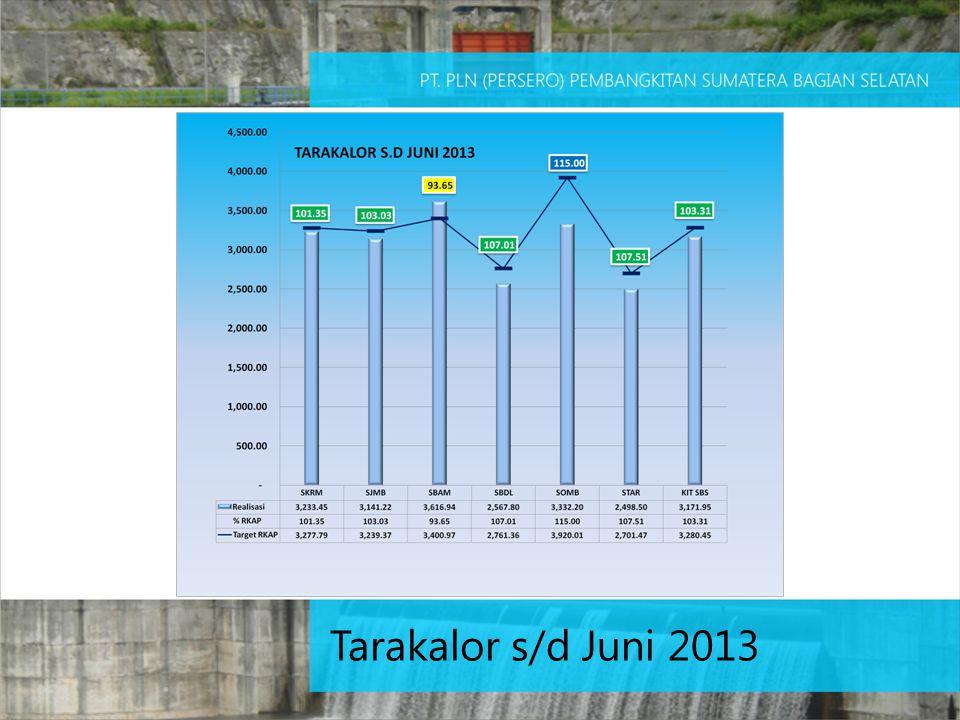 Tarakalor s/d Juni 2013