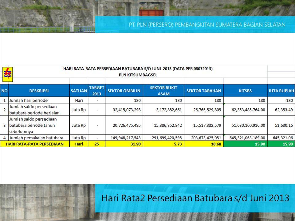 Hari Rata2 Persediaan Batubara s/d Juni 2013