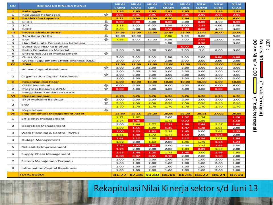KET : Nilai < 90 (Tidak Tercapai) 90 <= Nilai < 100 (Tidak tercapai) Rekapitulasi Nilai Kinerja sektor s/d Juni 13