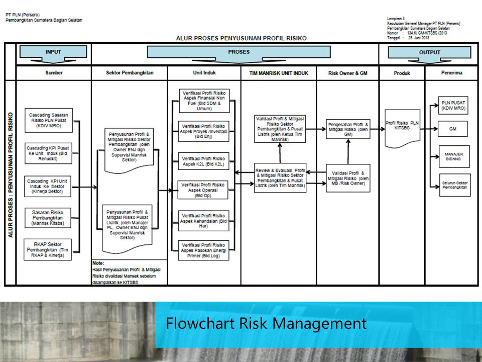Flowchart Risk Management
