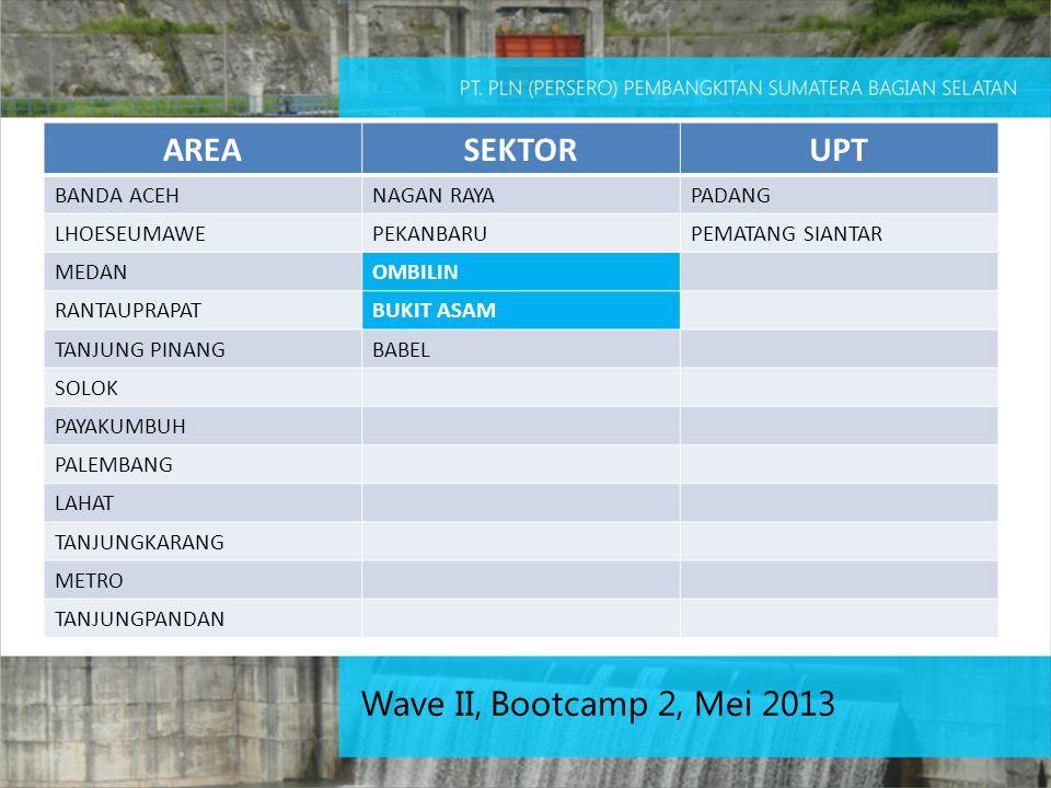 Wave II, Bootcamp 2, Mei 2013 AREASEKTORUPT BANDA ACEHNAGAN RAYAPADANG LHOESEUMAWEPEKANBARUPEMATANG SIANTAR MEDANOMBILIN RANTAUPRAPATBUKIT ASAM TANJUN