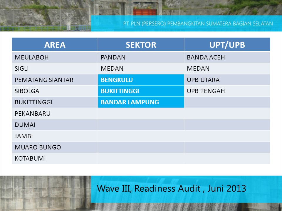 Wave III, Readiness Audit, Juni 2013 AREASEKTORUPT/UPB MEULABOHPANDANBANDA ACEH SIGLIMEDAN PEMATANG SIANTARBENGKULUUPB UTARA SIBOLGABUKITTINGGIUPB TENGAH BUKITTINGGIBANDAR LAMPUNG PEKANBARU DUMAI JAMBI MUARO BUNGO KOTABUMI
