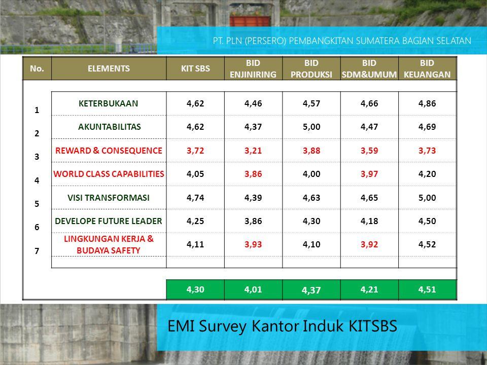 EMI Survey Kantor Induk KITSBS No.ELEMENTSKIT SBS BID ENJINIRING BID PRODUKSI BID SDM&UMUM BID KEUANGAN KETERBUKAAN4,624,464,574,664,86 1 AKUNTABILITA