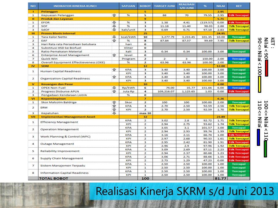 Realisasi Kinerja SKRM s/d Juni 2013 KET : Nilai < 90 100 <= Nilai < 110 90 <= Nilai < 100 110 <= Nilai