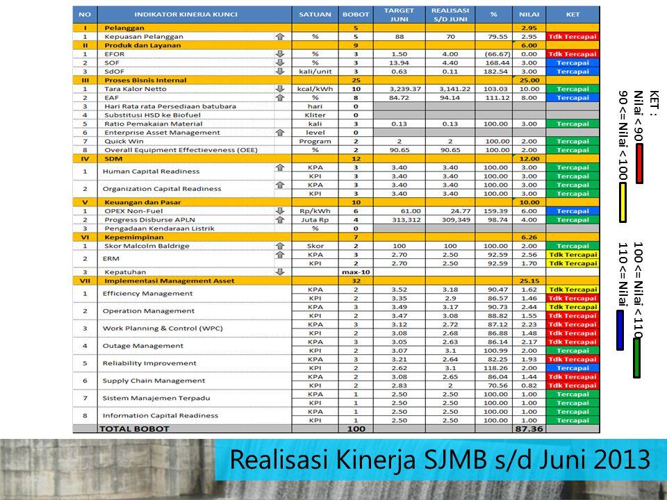 Realisasi Kinerja SJMB s/d Juni 2013 KET : Nilai < 90 100 <= Nilai < 110 90 <= Nilai < 100 110 <= Nilai