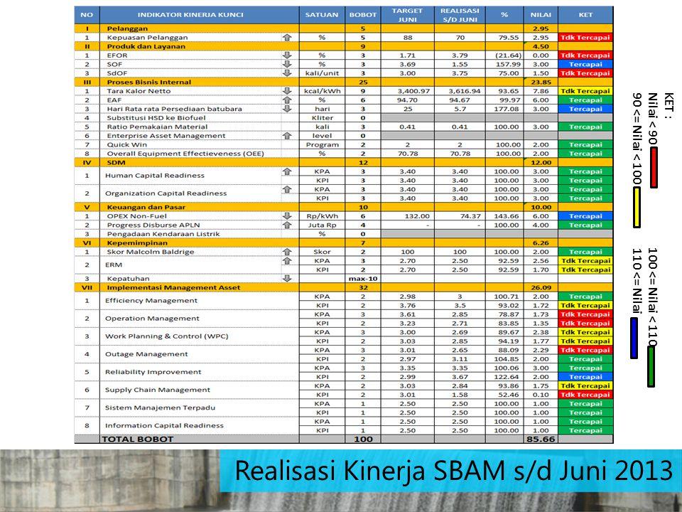 Realisasi Kinerja SBAM s/d Juni 2013 KET : Nilai < 90 100 <= Nilai < 110 90 <= Nilai < 100 110 <= Nilai