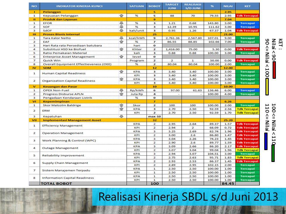 Realisasi Kinerja SBDL s/d Juni 2013 KET : Nilai < 90 100 <= Nilai < 110 90 <= Nilai < 100 110 <= Nilai