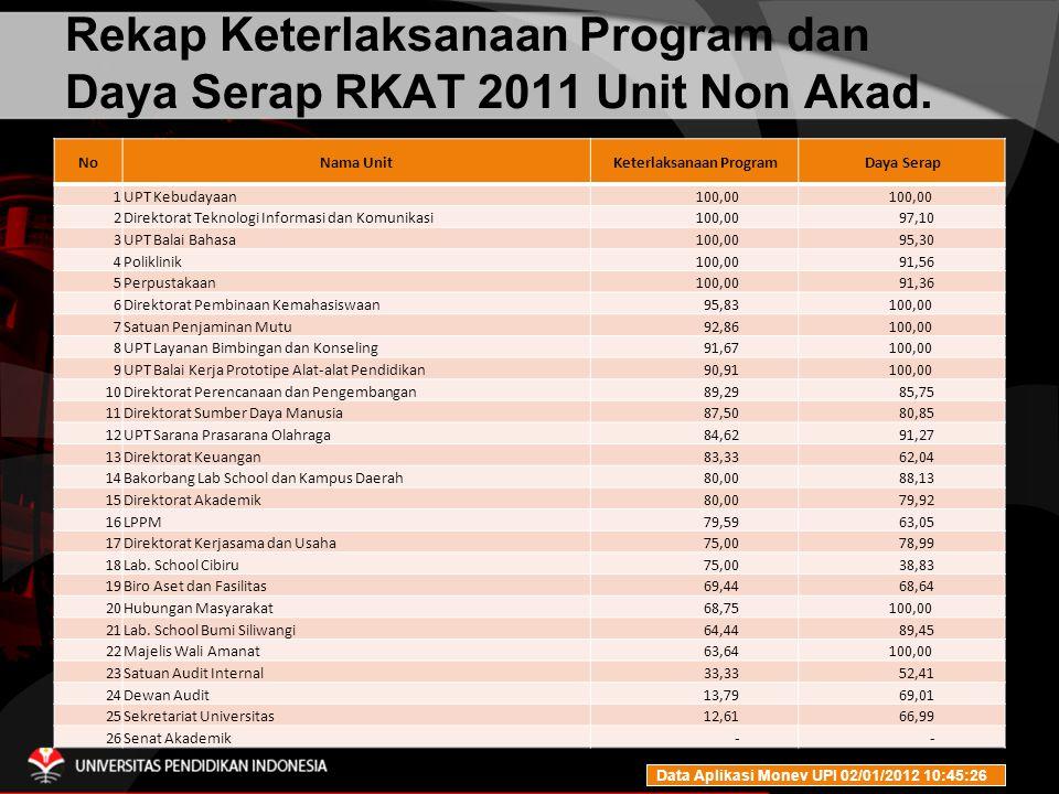 Rekap Keterlaksanaan Program dan Daya Serap RKAT 2011 Unit Non Akad.