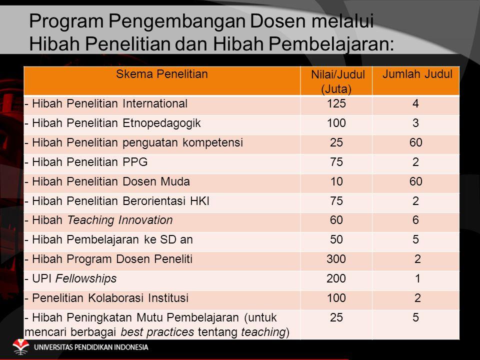 Program Pengembangan Dosen melalui Hibah Penelitian dan Hibah Pembelajaran: Skema Penelitian Nilai/Judul (Juta) Jumlah Judul - Hibah Penelitian International1254 - Hibah Penelitian Etnopedagogik1003 - Hibah Penelitian penguatan kompetensi2560 - Hibah Penelitian PPG752 - Hibah Penelitian Dosen Muda1060 - Hibah Penelitian Berorientasi HKI752 - Hibah Teaching Innovation606 - Hibah Pembelajaran ke SD an505 - Hibah Program Dosen Peneliti300 2 - UPI Fellowships200 1 - Penelitian Kolaborasi Institusi100 2 - Hibah Peningkatan Mutu Pembelajaran (untuk mencari berbagai best practices tentang teaching) 255