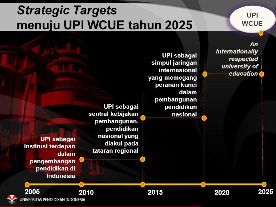 2005 2010 2015 2020 UPI WCUE UPI WCUE UPI sebagai sentral kebijakan pembangunan.