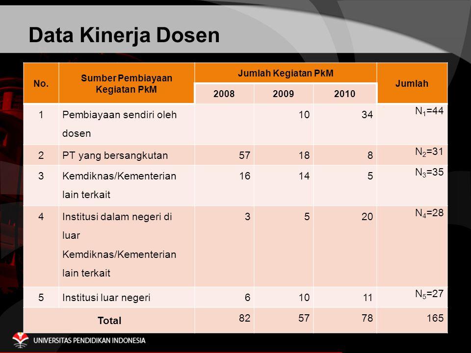 Data Kinerja Dosen No.