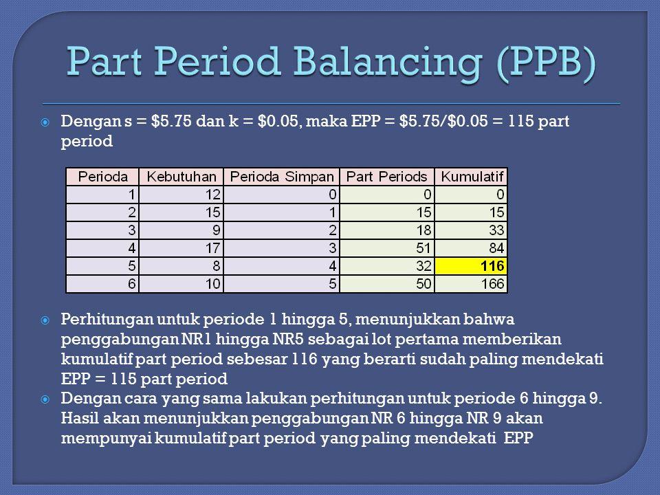  Dengan s = $5.75 dan k = $0.05, maka EPP = $5.75/$0.05 = 115 part period  Perhitungan untuk periode 1 hingga 5, menunjukkan bahwa penggabungan NR1 hingga NR5 sebagai lot pertama memberikan kumulatif part period sebesar 116 yang berarti sudah paling mendekati EPP = 115 part period  Dengan cara yang sama lakukan perhitungan untuk periode 6 hingga 9.