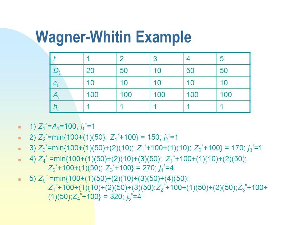 Wagner-Whitin Example n 1) Z 1 * =A 1 =100; j 1 * =1 n 2) Z 2 * =min{100+(1)(50); Z 1 * +100} = 150; j 2 * =1 n 3) Z 3 * =min{100+(1)(50)+(2)(10); Z 1 * +100+(1)(10); Z 2 * +100} = 170; j 3 * =1 n 4) Z 4 * =min{100+(1)(50)+(2)(10)+(3)(50); Z 1 * +100+(1)(10)+(2)(50); Z 2 * +100+(1)(50); Z 3 * +100} = 270; j 4 * =4 n 5) Z 5 * =min{100+(1)(50)+(2)(10)+(3)(50)+(4)(50); Z 1 * +100+(1)(10)+(2)(50)+(3)(50);Z 2 * +100+(1)(50)+(2)(50);Z 3 * +100+ (1)(50);Z 4 * +100} = 320; j 5 * =4 t12345 DtDt 20501050 ctct 10 AtAt 100 htht 11111