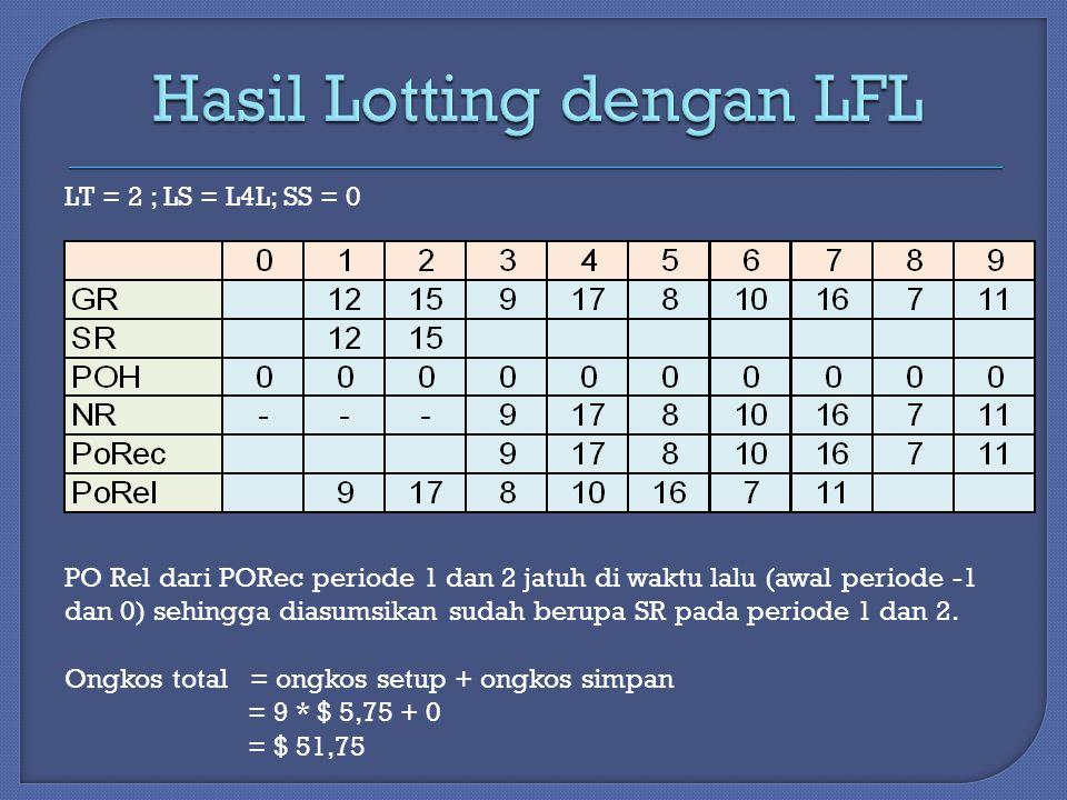 LT = 2 ; LS = L4L; SS = 0 PO Rel dari PORec periode 1 dan 2 jatuh di waktu lalu (awal periode -1 dan 0) sehingga diasumsikan sudah berupa SR pada periode 1 dan 2.