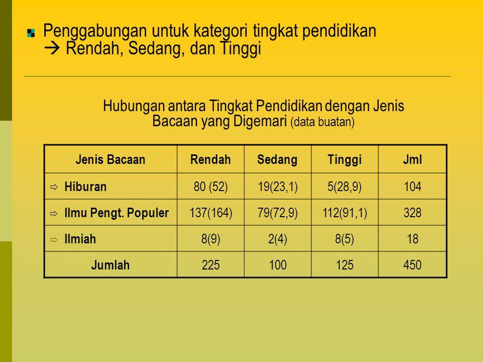 Penggabungan untuk kategori tingkat pendidikan  Rendah, Sedang, dan Tinggi Jenis BacaanRendahSedangTinggiJml  Hiburan 80 (52)19(23,1)5(28,9)104  Il