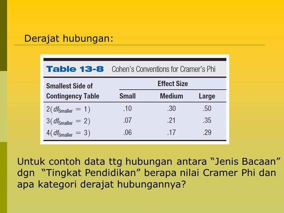 """Derajat hubungan: Untuk contoh data ttg hubungan antara """"Jenis Bacaan"""" dgn """"Tingkat Pendidikan"""" berapa nilai Cramer Phi dan apa kategori derajat hubun"""