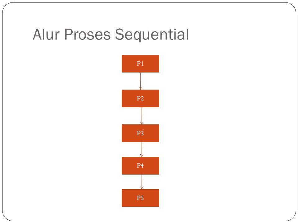 Alur Proses Sequential P1 P2 P3 P4 P5