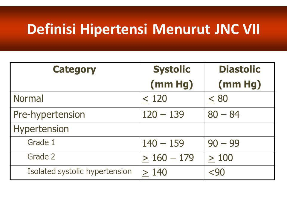 ESH '07: New Consensus Hypertension Guidelines from European Meeting Hypertension Category Systolic (mm Hg) Diastolic (mm Hg) Optimal< 120< 80 Normal120 – 12980 – 84 High normal130 – 13985 – 89 Hypertension Grade 1 (mild) 140 – 15990 – 99 Grade 2 (moderate) 160 – 179100 – 109 Grade 3 (severe) > 180> 110 Isolated systolic hypertension > 140<90 (Purwanto, 2009)