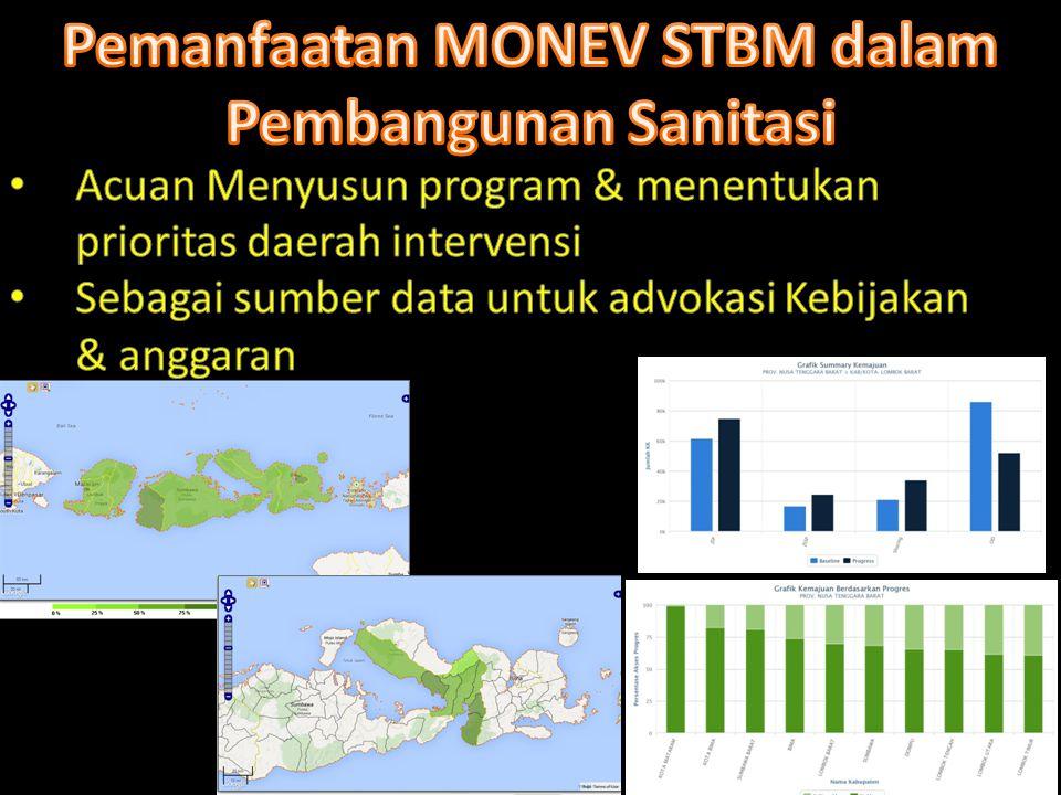 REKOMENDASI PENTING PENGGUNAAN MONEV STBM