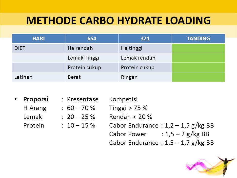 METHODE CARBO HYDRATE LOADING HARI654321TANDING DIETHa rendahHa tinggi Lemak TinggiLemak rendah Protein cukup LatihanBeratRingan Proporsi : Presentase
