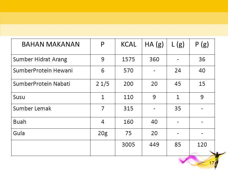17 BAHAN MAKANANPKCALHA (g)L (g)P (g) Sumber Hidrat Arang91575360-36 SumberProtein Hewani6570-2440 SumberProtein Nabati2 1/5200204515 Susu1110919 Sumb