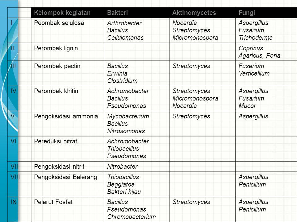 Kelompok kegiatanBakteriAktinomycetesFungi IPeombak selulosaArthrobacter Bacillus Cellulomonas Nocardia Streptomyces Micromonospora Aspergillus Fusari