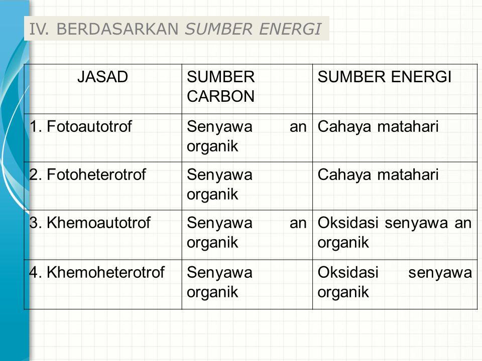 JASADSUMBER CARBON SUMBER ENERGI 1. FotoautotrofSenyawa an organik Cahaya matahari 2. FotoheterotrofSenyawa organik Cahaya matahari 3. KhemoautotrofSe