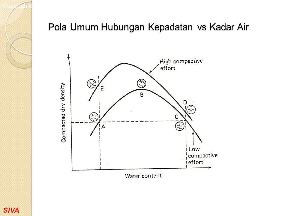 SIVA Copyright©2001 Pola Umum Hubungan Kepadatan vs Kadar Air