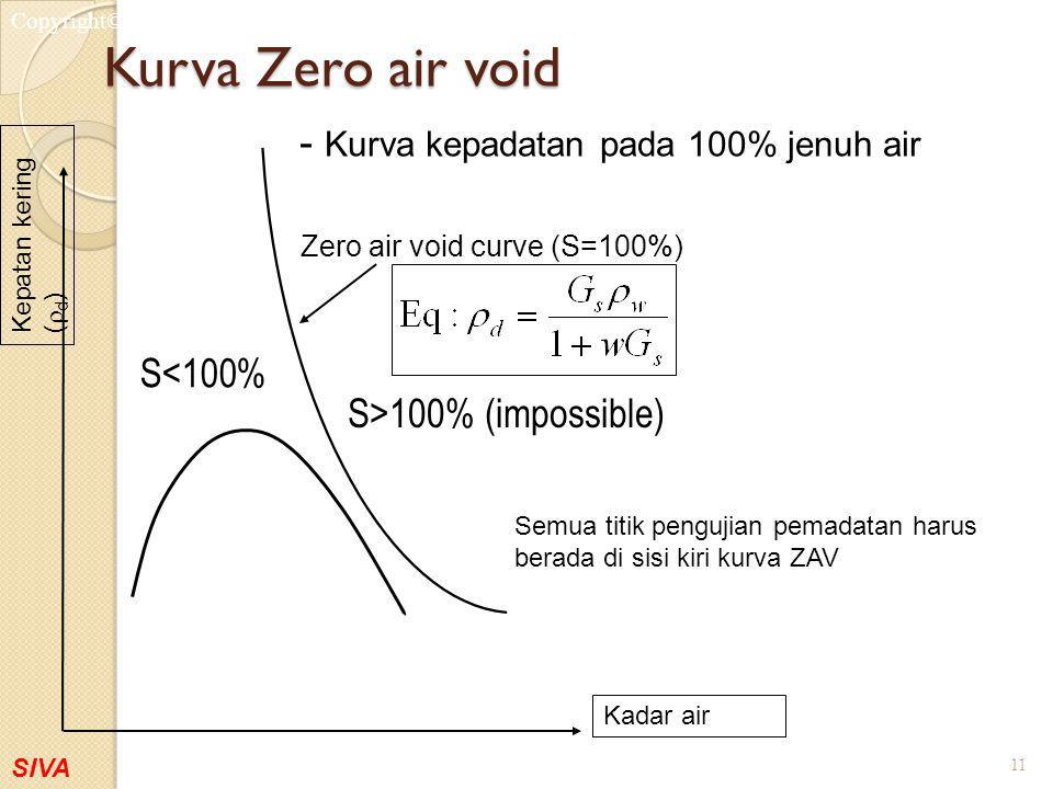 SIVA Copyright©2001 Kurva Zero air void 11 Semua titik pengujian pemadatan harus berada di sisi kiri kurva ZAV - Kurva kepadatan pada 100% jenuh air K