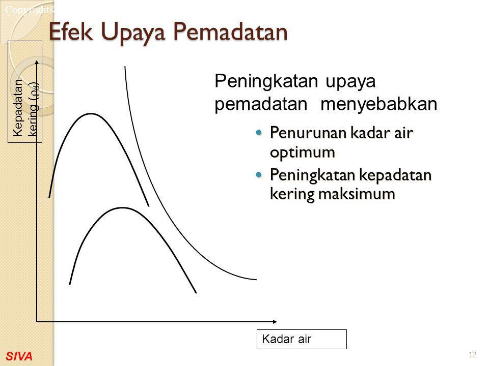 SIVA Copyright©2001 Efek Upaya Pemadatan Penurunan kadar air optimum Peningkatan kepadatan kering maksimum Penurunan kadar air optimum Peningkatan kep