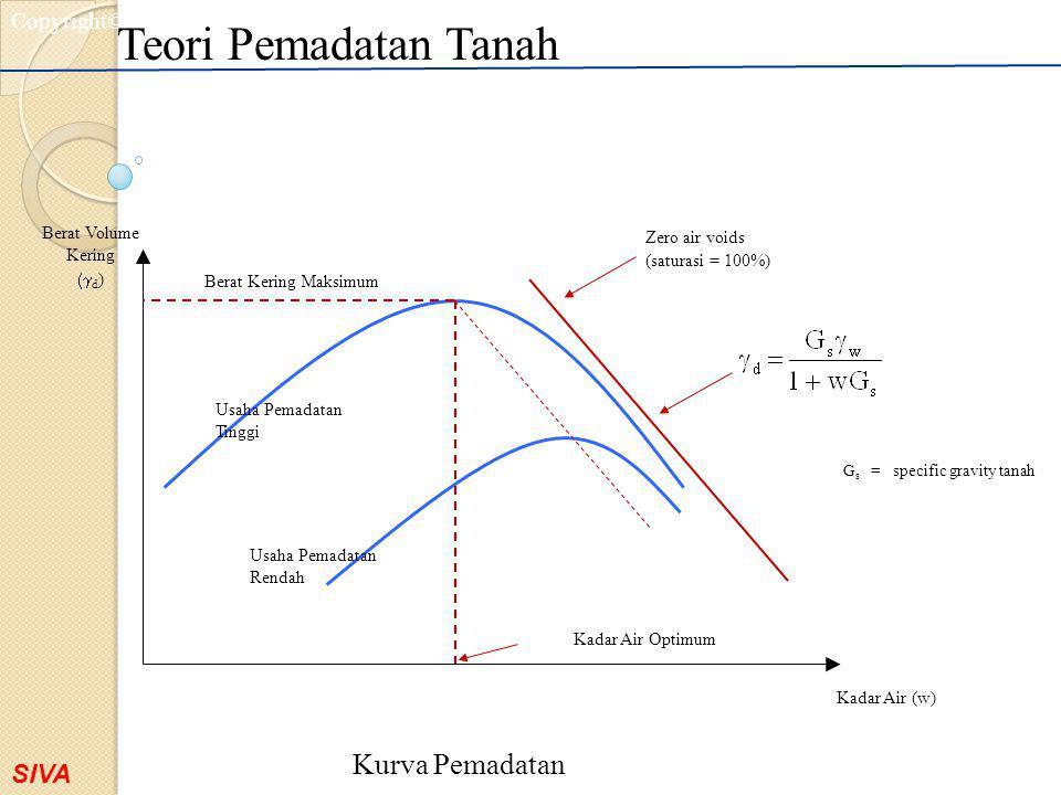SIVA Copyright©2001 Berat Volume Kering  d ) Kadar Air (w) Kadar Air Optimum Berat Kering Maksimum Usaha Pemadatan Tinggi Usaha Pemadatan Rendah Zer