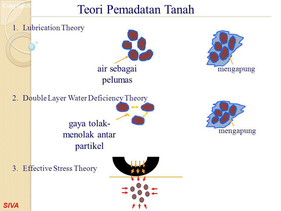 SIVA Copyright©2001 1.Lubrication Theory 2.Double Layer Water Deficiency Theory 3.Effective Stress Theory Teori Pemadatan Tanah air sebagai pelumas me