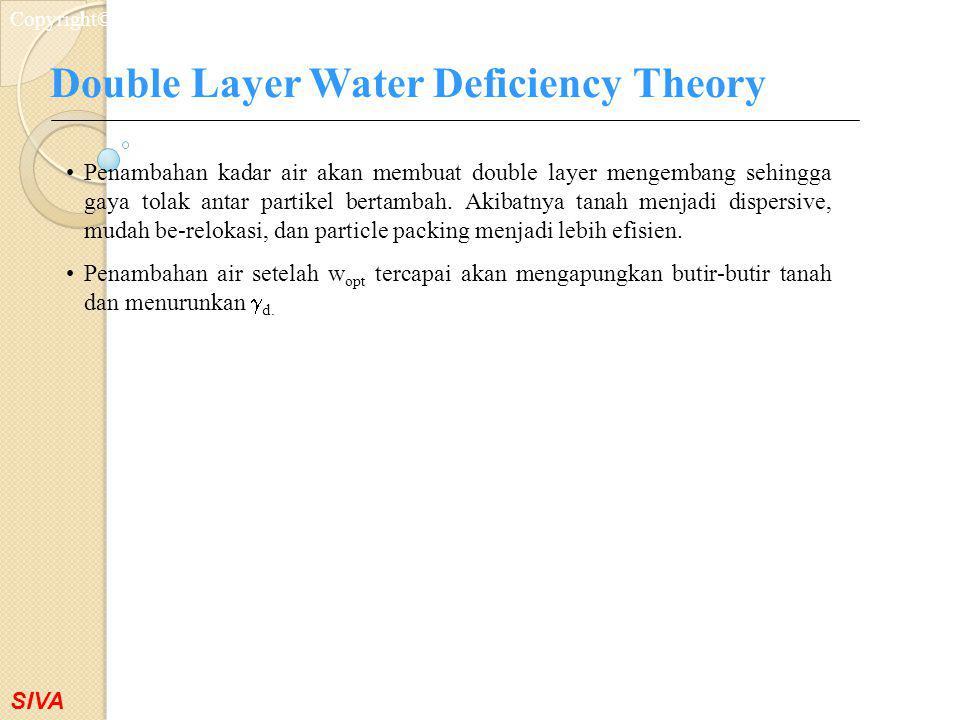 SIVA Copyright©2001 Double Layer Water Deficiency Theory Penambahan kadar air akan membuat double layer mengembang sehingga gaya tolak antar partikel
