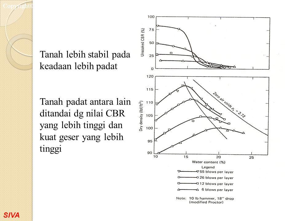 SIVA Copyright©2001 Tanah lebih stabil pada keadaan lebih padat Tanah padat antara lain ditandai dg nilai CBR yang lebih tinggi dan kuat geser yang le