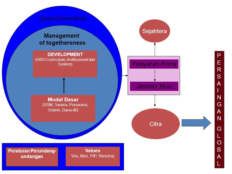 Values Visi, Misi, PIP, Renstra) DEVELOPMENT (HRD Curriculum, Institusional dan System) Modal Dasar (SDM, Sarana, Prasarana, Sistem, Dana dll ) Manage