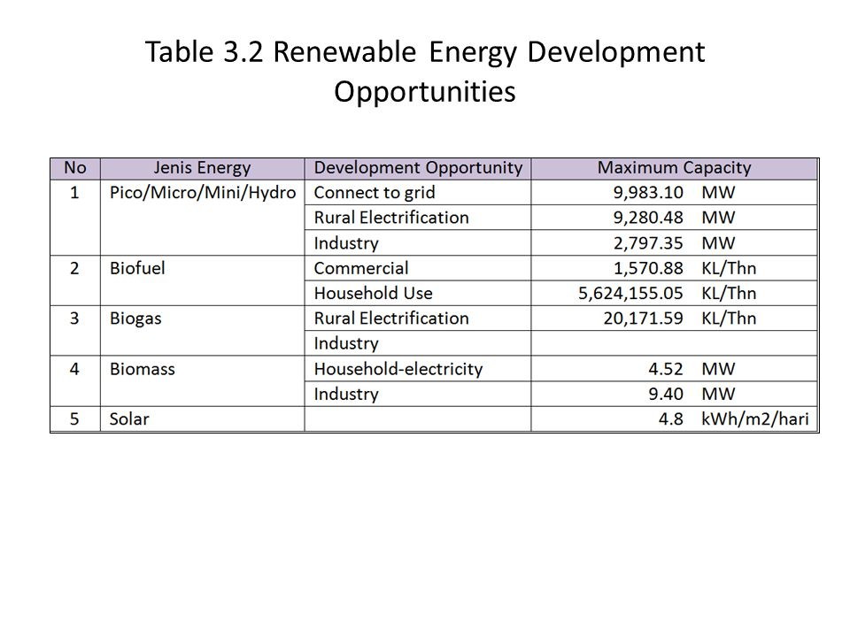 Table 3.2 Renewable Energy Development Opportunities