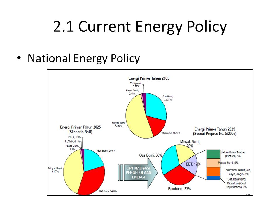 2.1 Current Energy Policy National Energy Policy