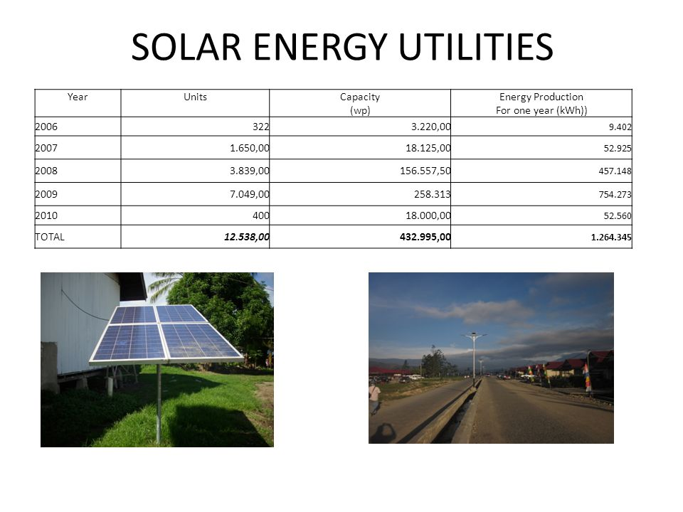 Hydro Energy Utilities,2010 Capacity (Kw) Energy Production ( MWh) SBM per Year Grid204011.760,3 7.209,06 Off Grid8.760,0 47.843,04 29.327,78 Total10799,99559.603,3 36.536,85