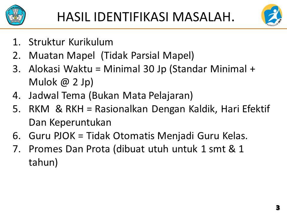 HASIL IDENTIFIKASI MASALAH.