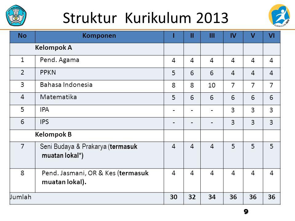 Struktur Kurikulum 2013 9 NoKomponenIIIIIIIVVVI Kelompok A 1 Pend.